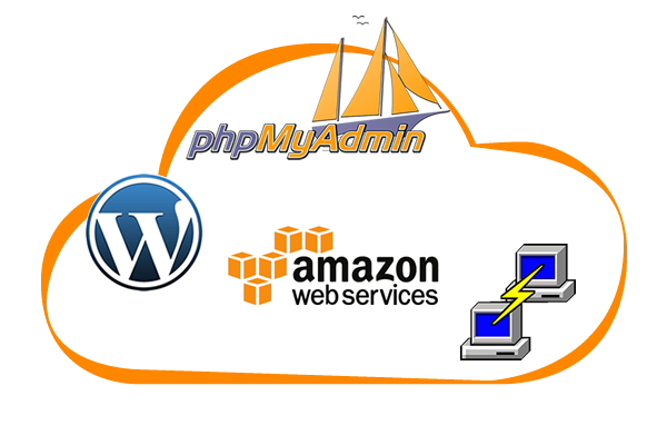 Simple and clear explanation on how to install WP in AWS cloud
